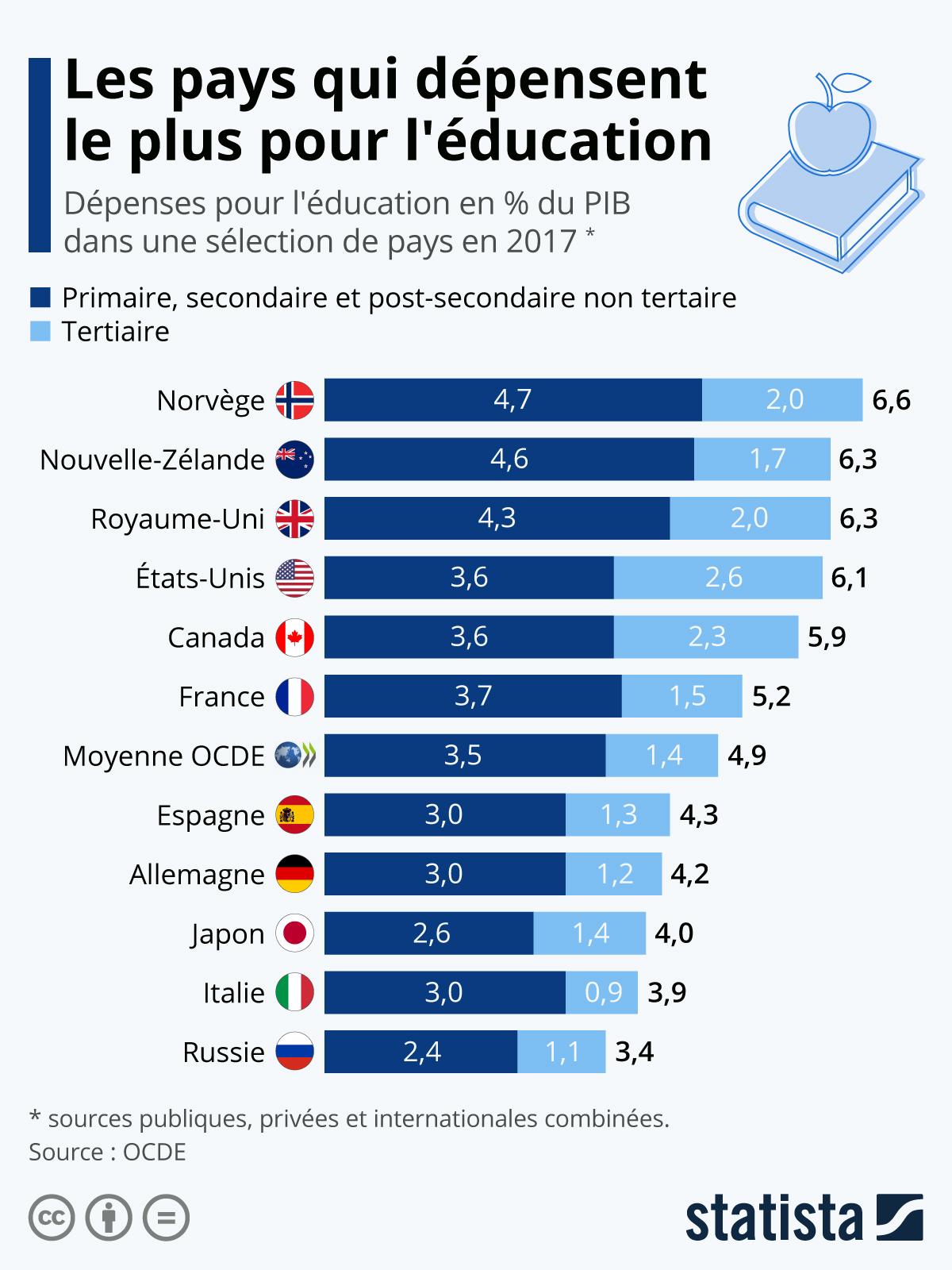 Infographie: Les champions des dépenses d'éducation dans l'OCDE | Statista