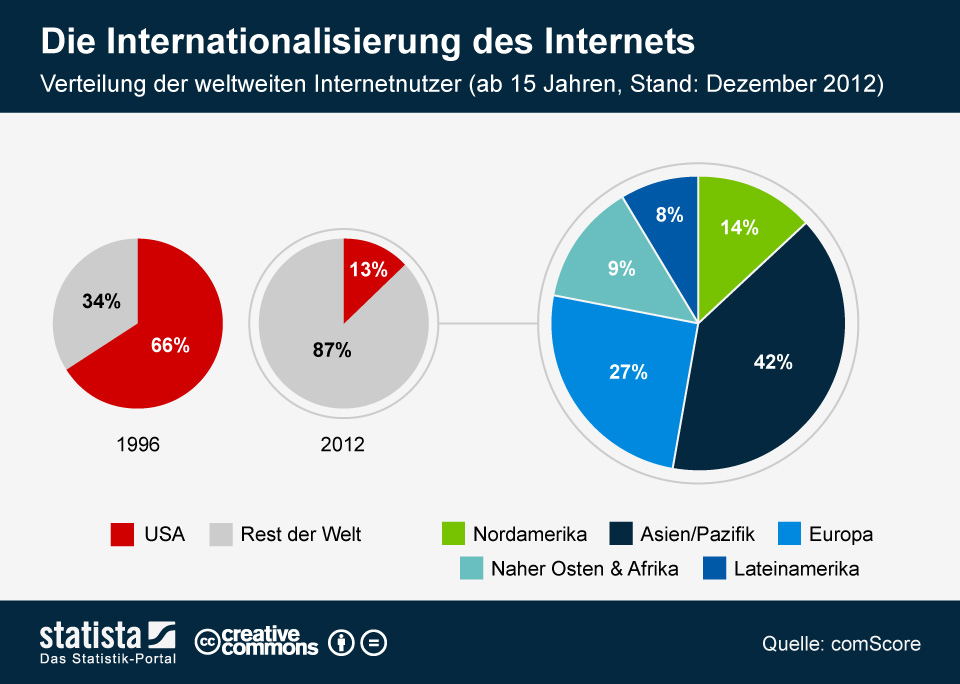 Infografik: Die Internationalisierung des Internets | Statista