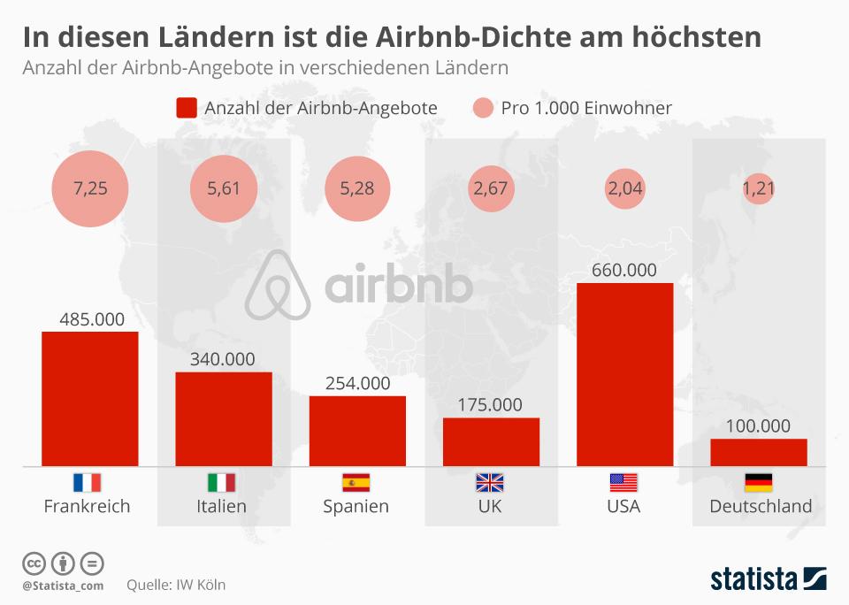Infografik: In diesen Ländern ist die Airbnb-Dichte am höchsten   Statista