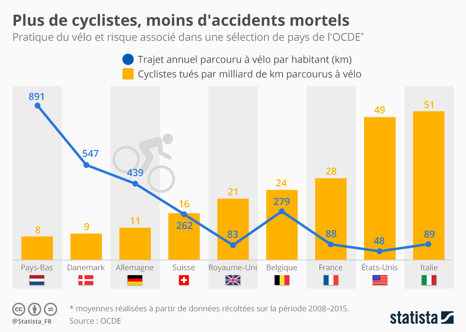 Infographie: Plus de cyclistes, moins d'accidents mortels | Statista