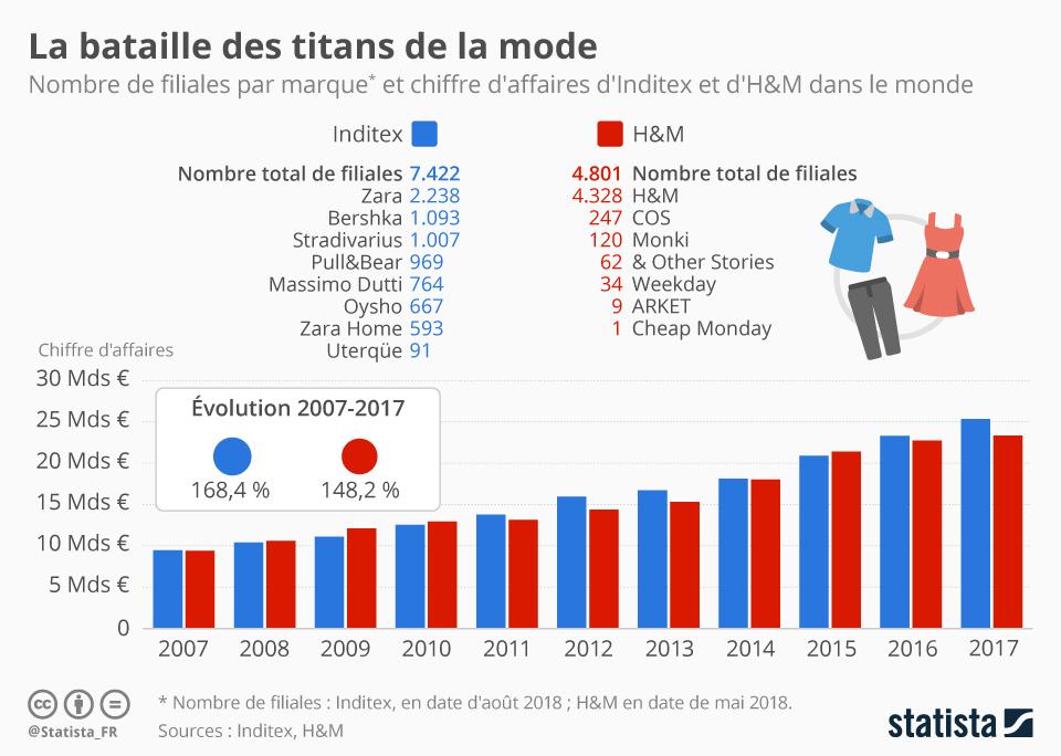 Infographie: La bataille des titans de la mode | Statista