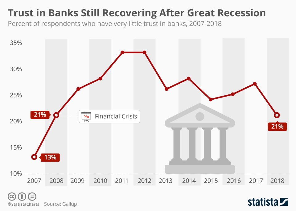 Infographic: Trust in Banks Still Recovering After Great Recession | Statista