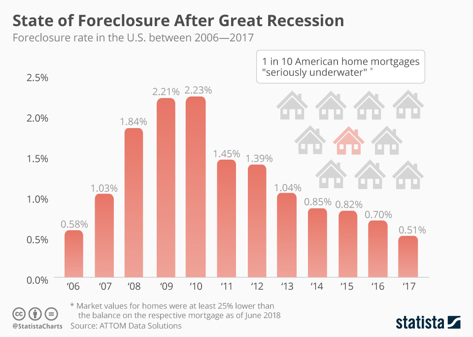 Infographic: State of Foreclosure After Great Recession | Statista