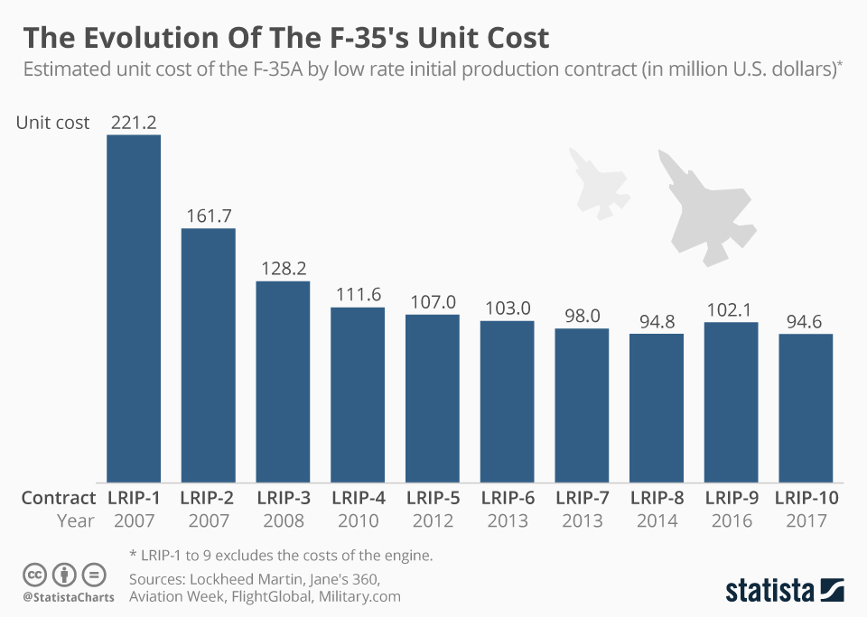 Infographic: The Evolution Of The F-35's Unit Cost | Statista