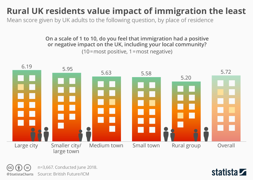Infographic: Rural UK residents value impact of immigration the least | Statista