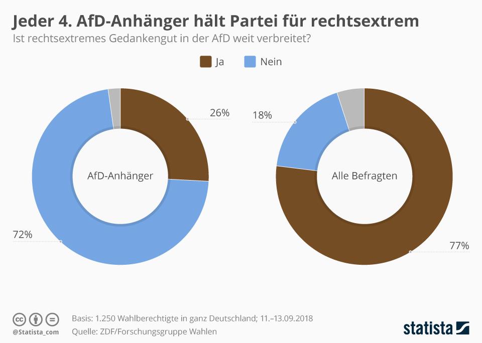 Infografik: Jeder 4. AfD-Anhänger hält Partei für rechtsextrem   Statista