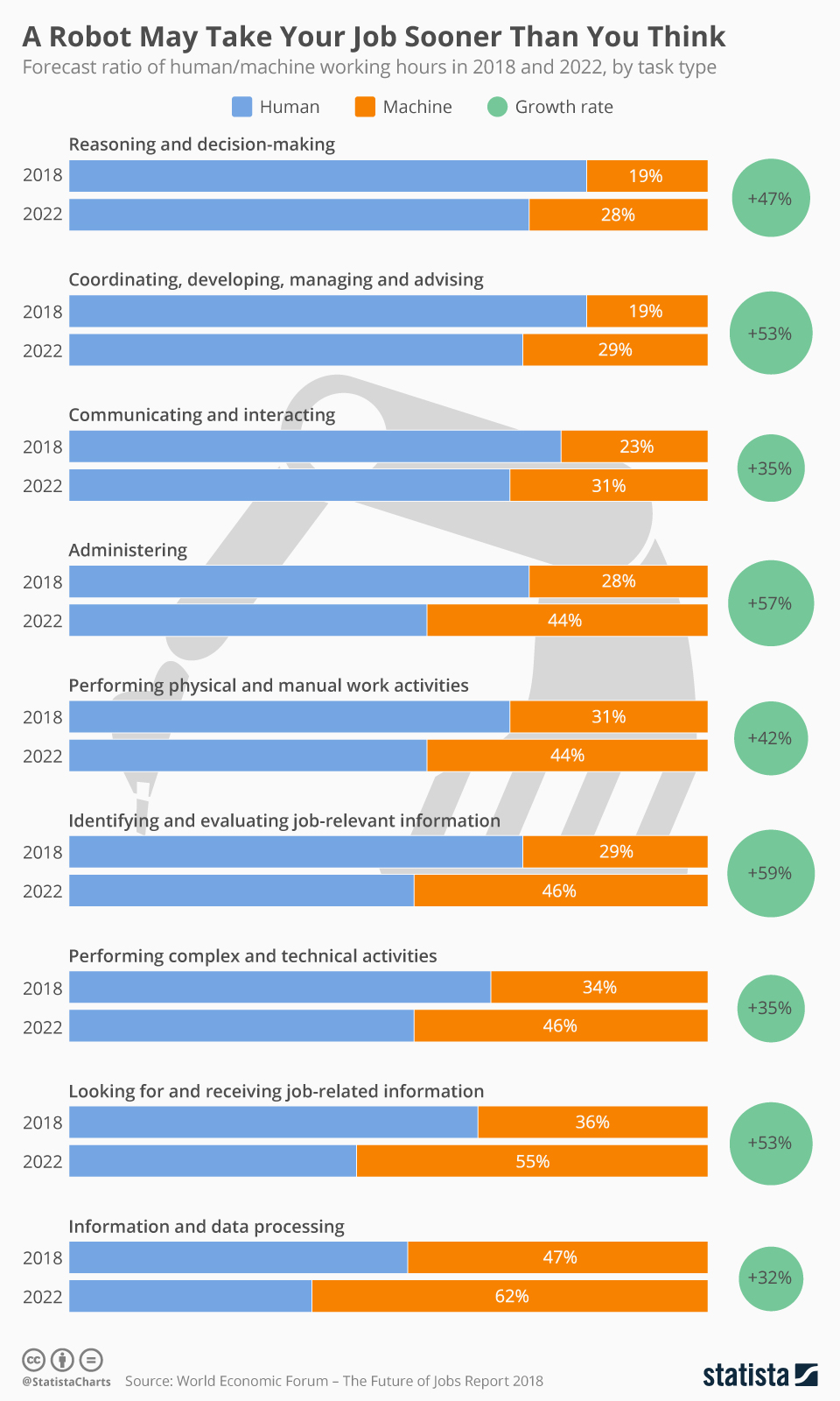 Infographic: A Robot May Take Your Job Sooner Than You Think | Statista