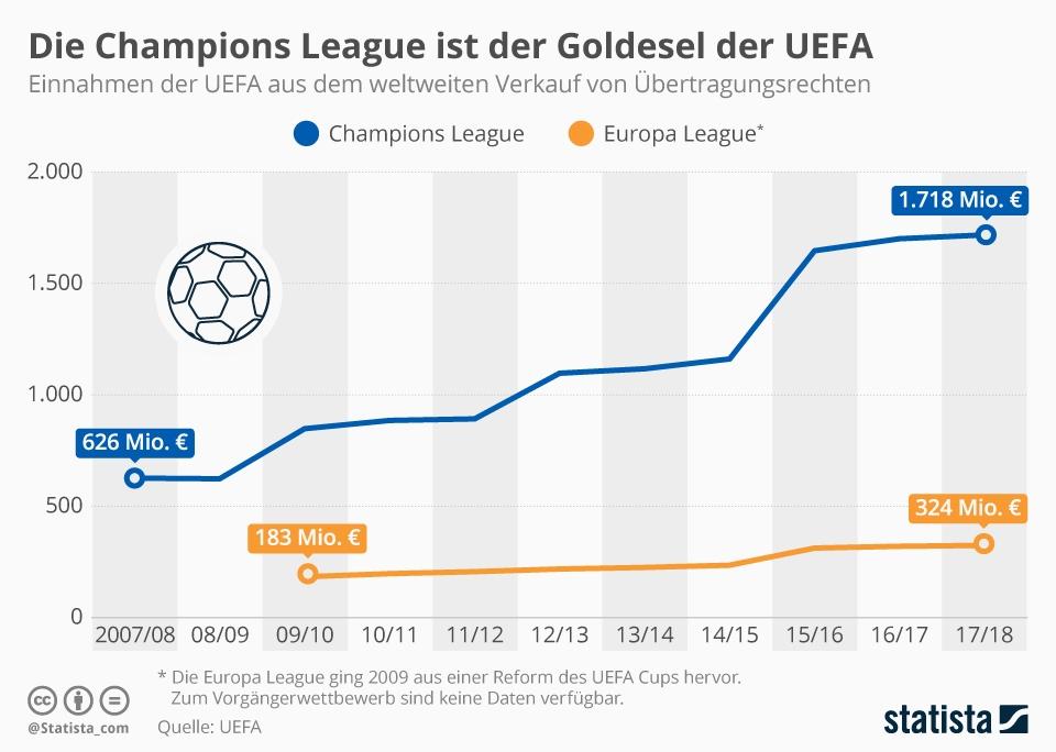 Infografik: Die Champions League ist der Goldesel der UEFA | Statista