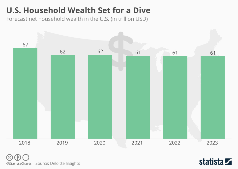 Infographic: U.S. Household Wealth Set for a Dive   Statista