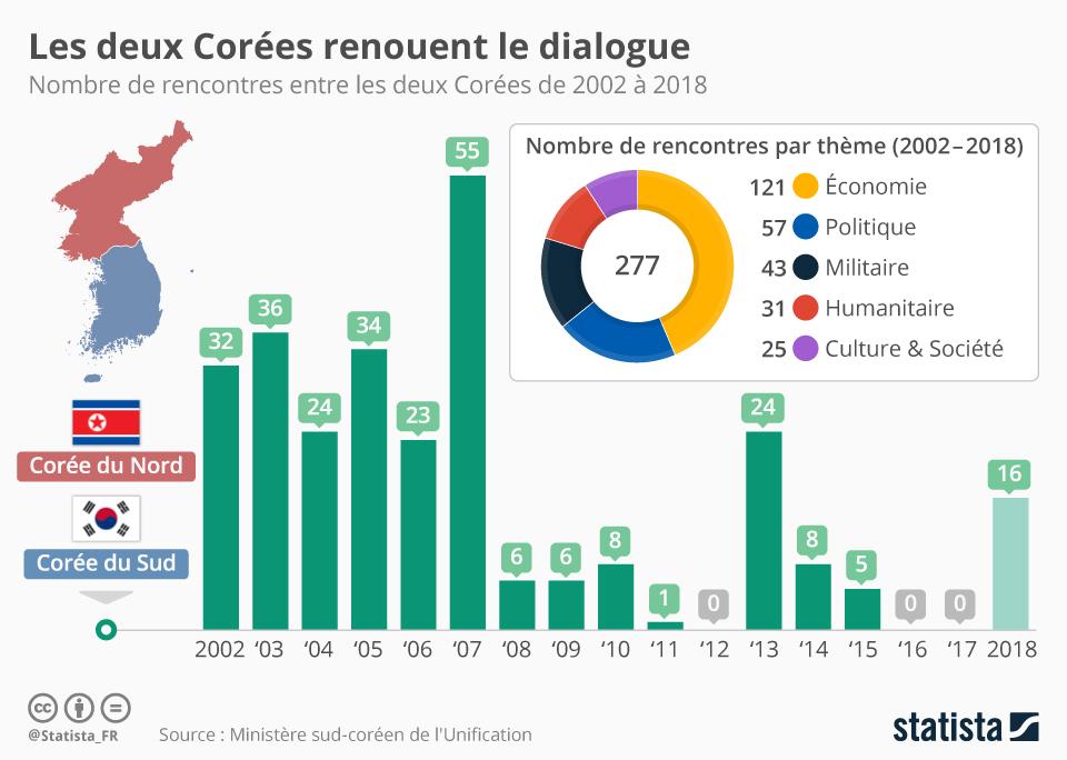 Infographie: Les deux Corées renouent le dialogue | Statista