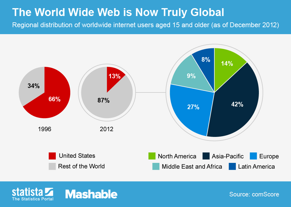 Infographic: The World Wide Web is Now Truly Global   Statista