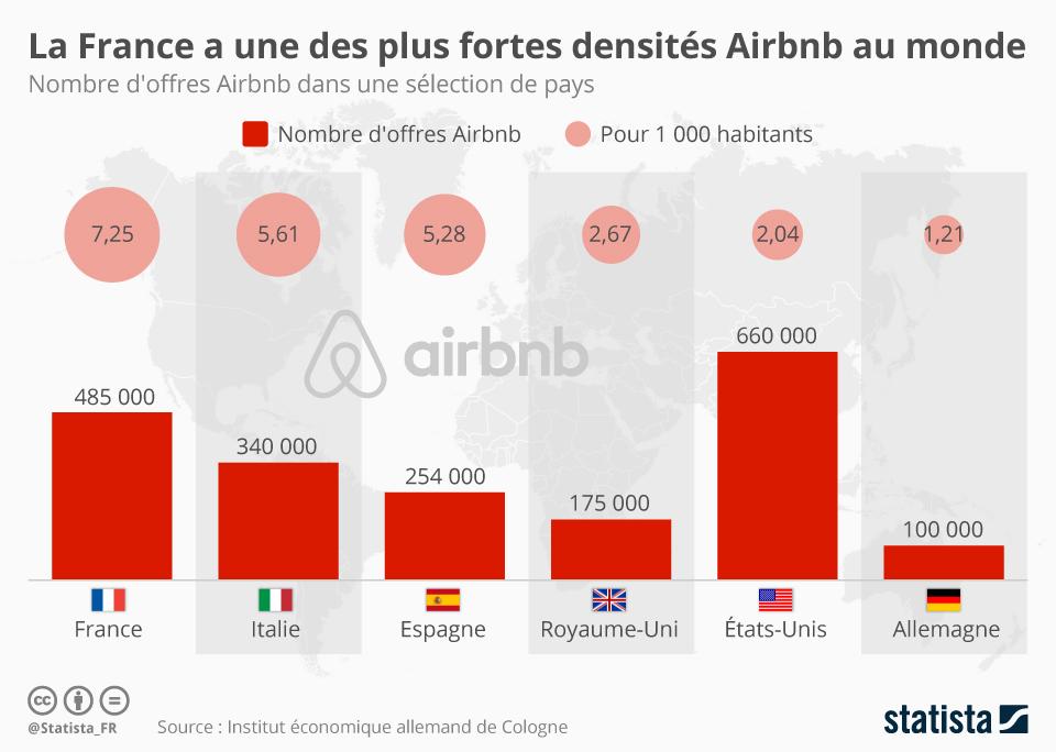 Infographie: La France a une des plus fortes densités Airbnb au monde | Statista