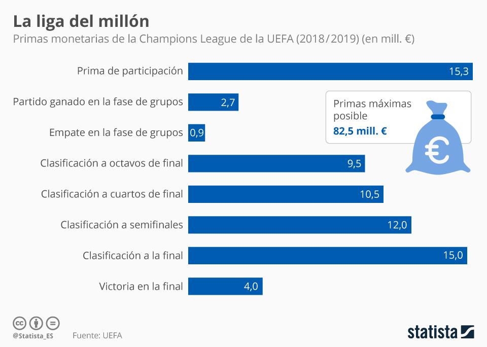 Infografía: ¿Cuánto ganan los clubes por participar en la Champions League? | Statista