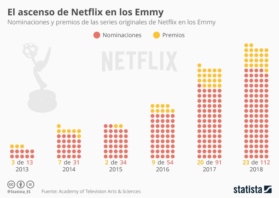 Infografía: Netflix alcanza una cifra récord de premios en los Emmy | Statista