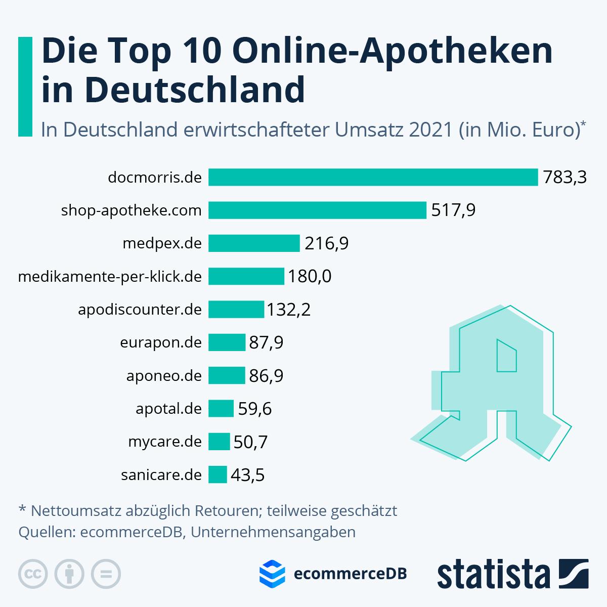 Infografik: Die Top 10 Online-Apotheken in Deutschland | Statista