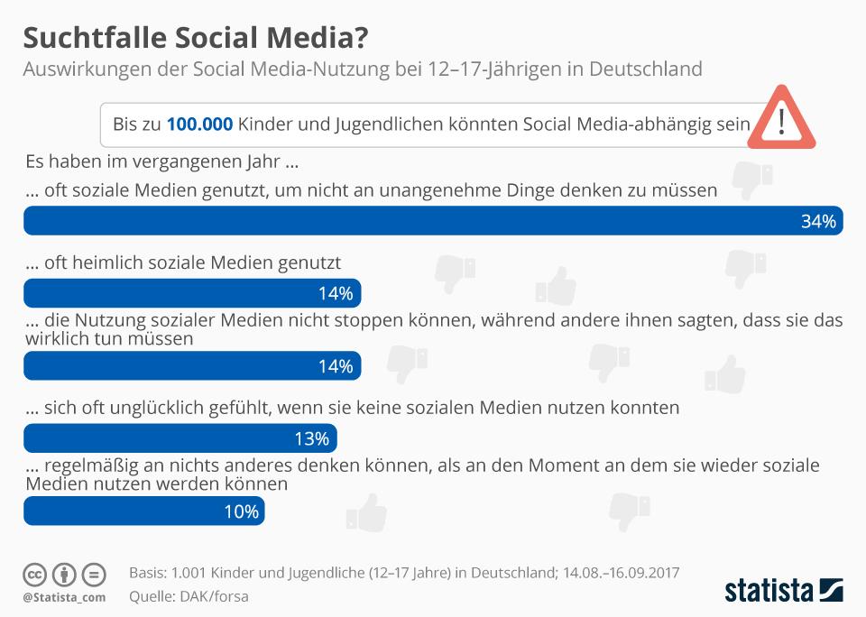 Infografik: Suchtfalle Social Media? | Statista
