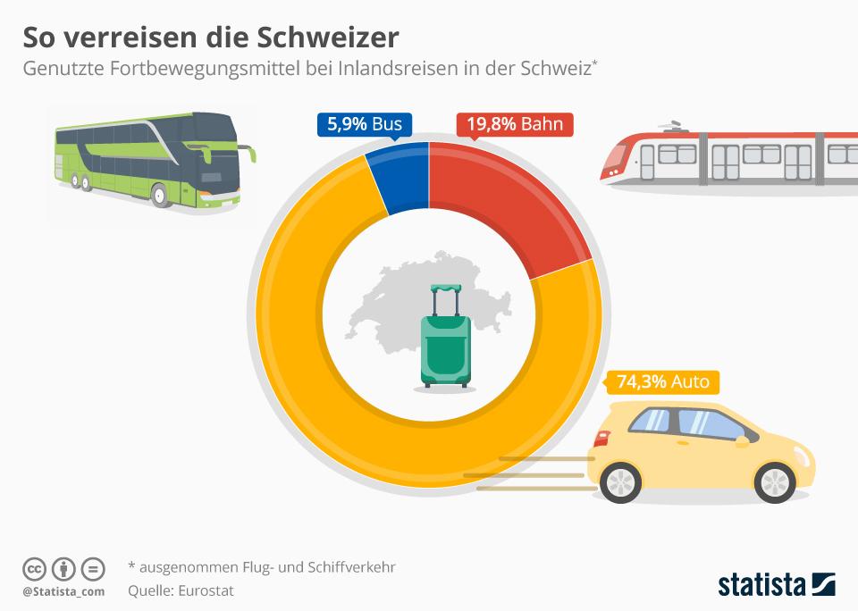 Infografik: So verreisen die Schweizer | Statista