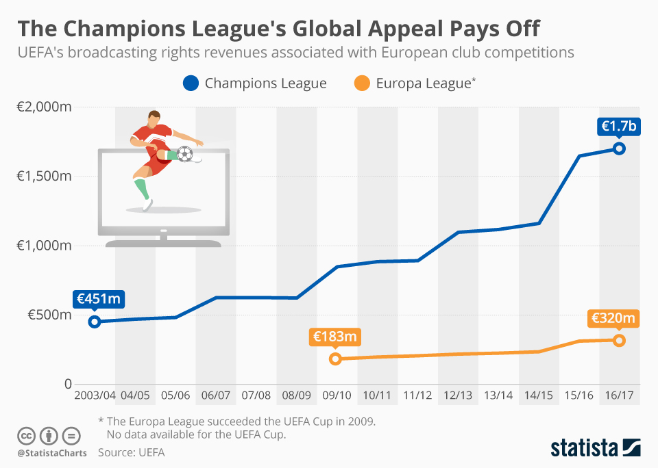 Infographic: The Champions League's Global Appeal Pays Off | Statista