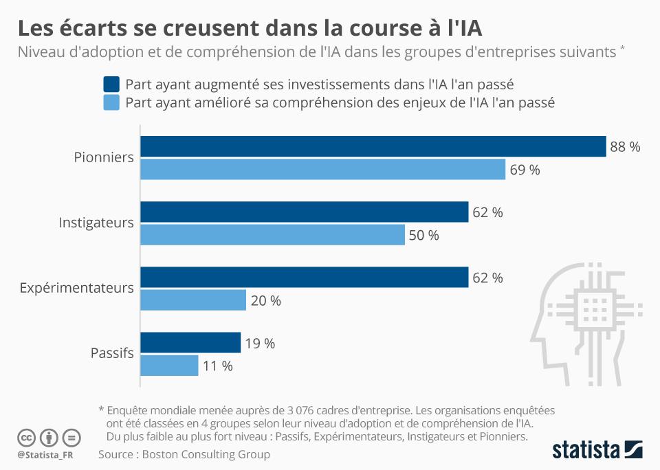 Infographie: Les écarts se creusent dans la course à l'IA | Statista