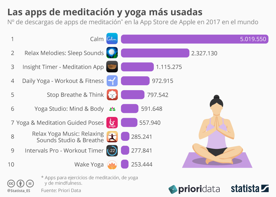 Infografía: Las apps de yoga y meditación más populares en el mundo   Statista