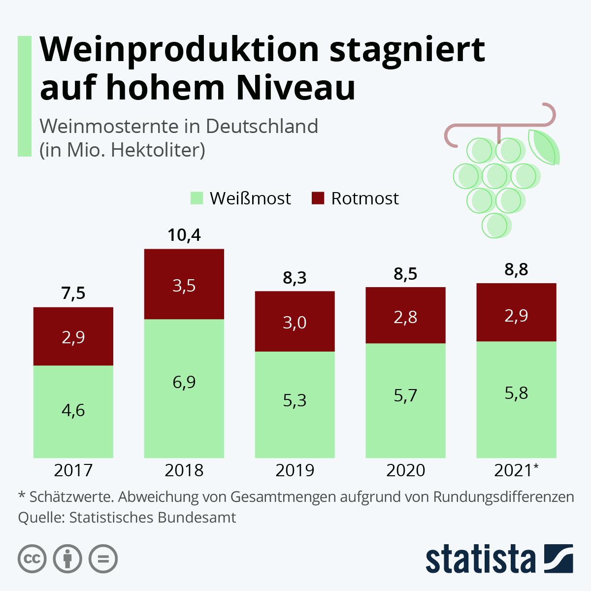 Infografik: 2018, ein gutes Weinjahr | Statista