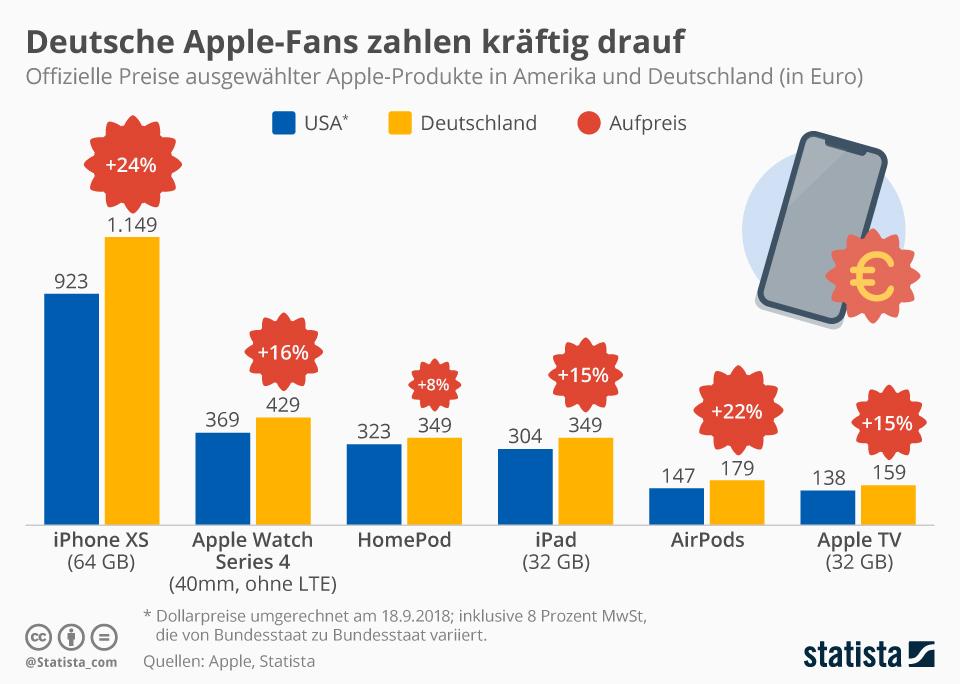 Infografik: Deutsche Apple-Fans zahlen drauf | Statista