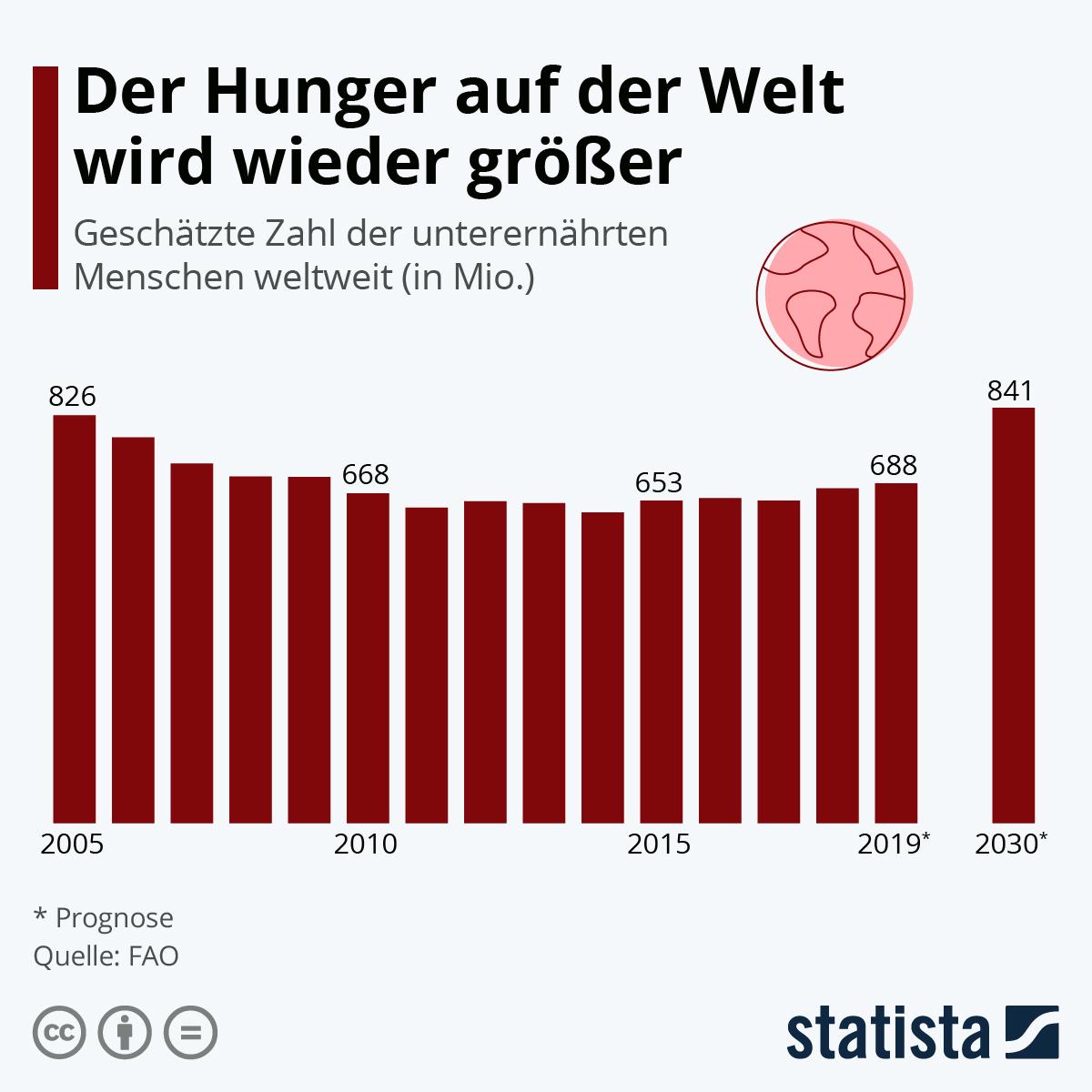 Infografik: Der Hunger auf der Welt wird wieder größer | Statista