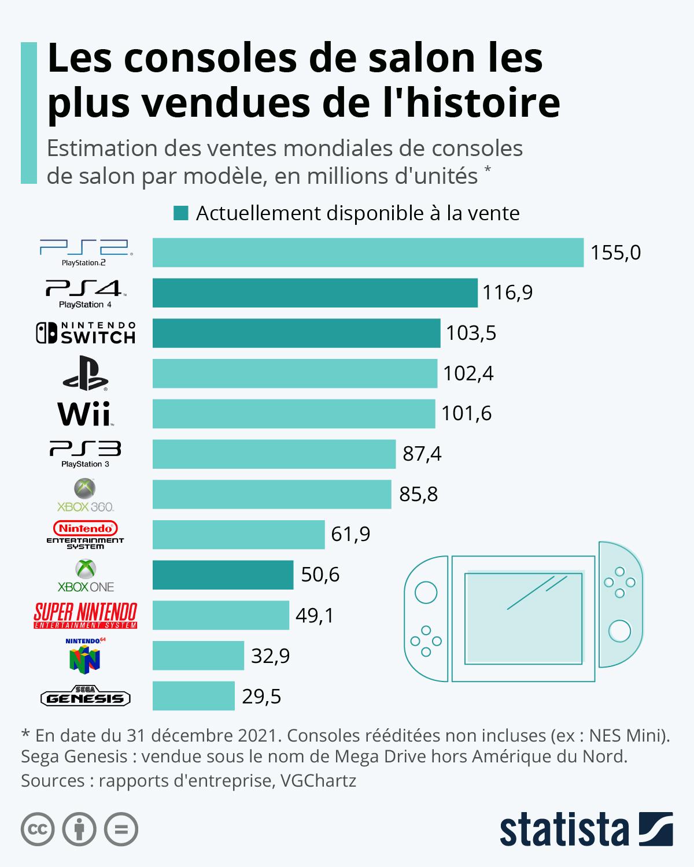 Infographie: Jeux vidéo : le palmarès des consoles de salon | Statista