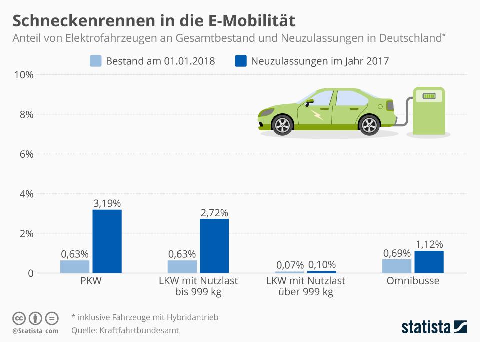 Infografik: Schneckenrennen in die E-Mobilität | Statista