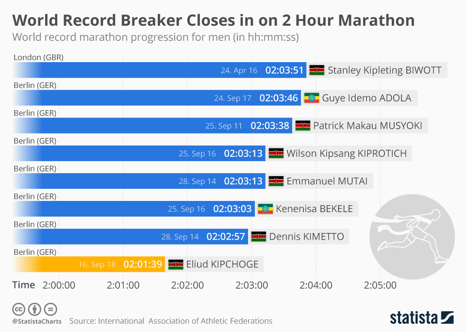 Infographic: World Record Breaker Closes in on 2 Hour Marathon | Statista