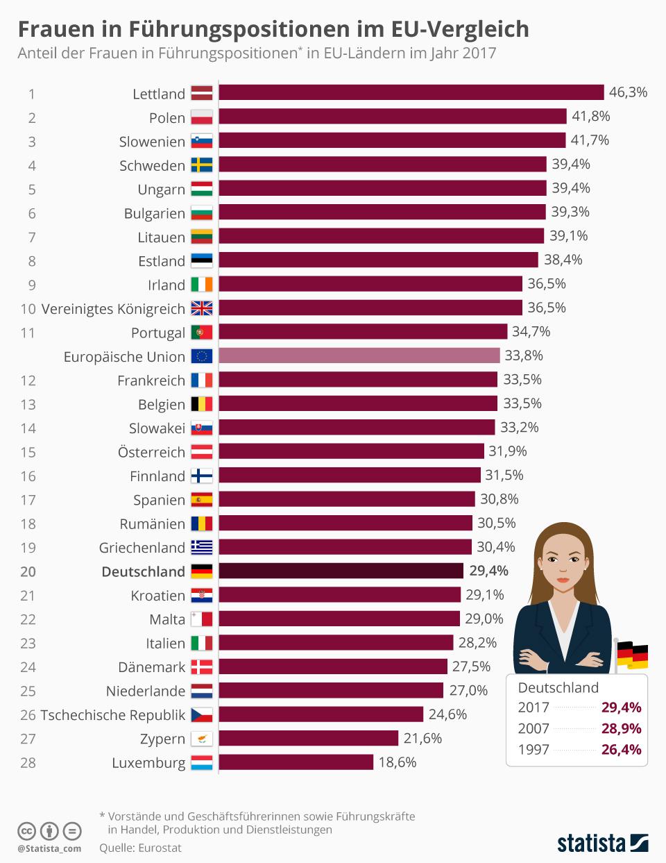 Infografik: Frauen in Führungspositionen im EU-Vergleich | Statista
