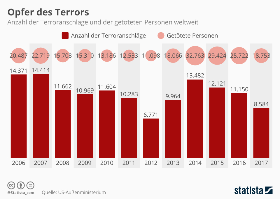 Infografik: Opfer des Terrors | Statista