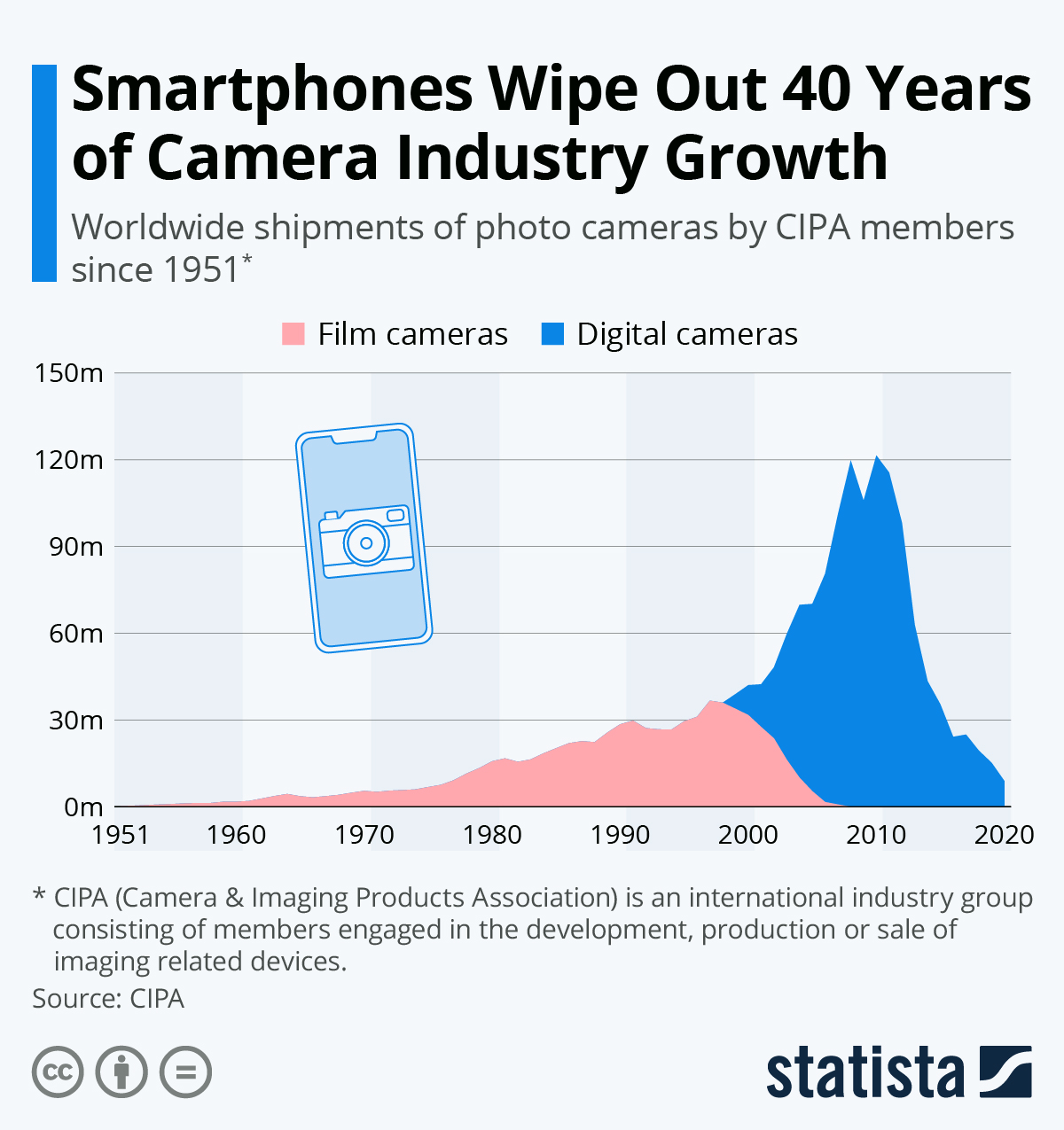 Infographic: Smartphones Wipe Out 40 Years of Camera Industry Growth | Statista