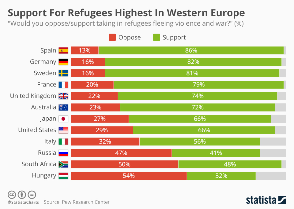 Infographic: Support For Refugees Highest In Western Europe | Statista