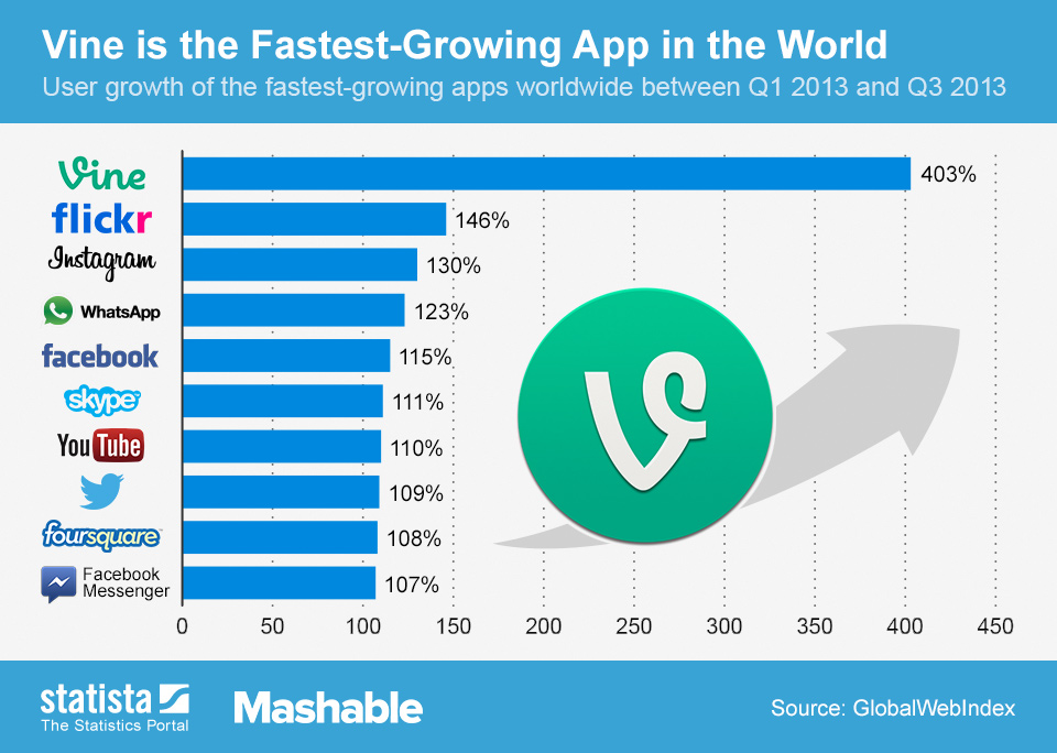 Infographic: Vine is the Fastest-Growing App in the World | Statista