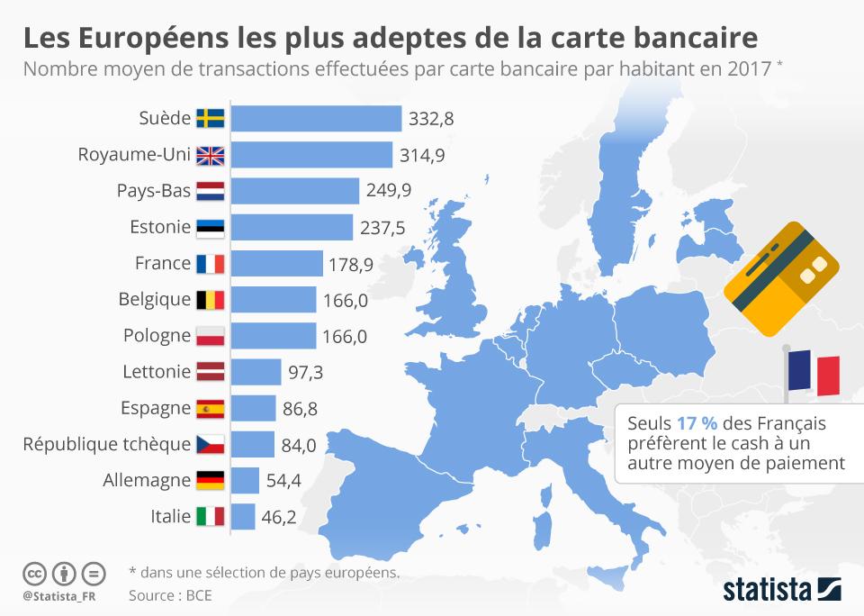 Infographie: Les Européens les plus adeptes de la carte bancaire | Statista