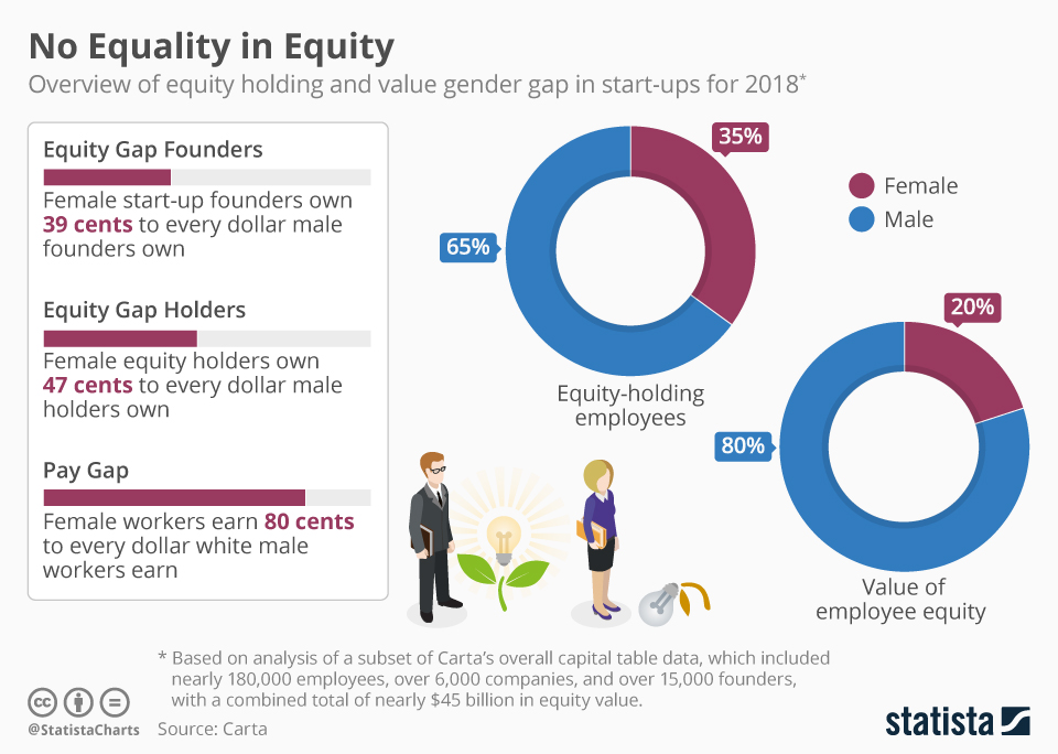 Infographic: No Equality in Equity | Statista