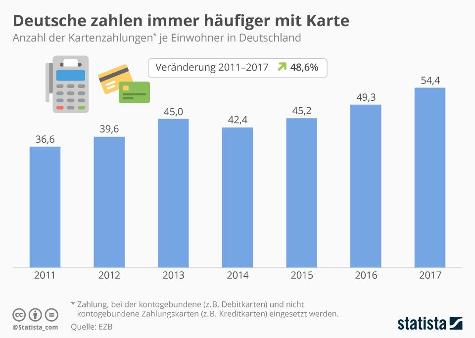 Infografik: Deutsche zahlen immer häufiger mit Karte | Statista