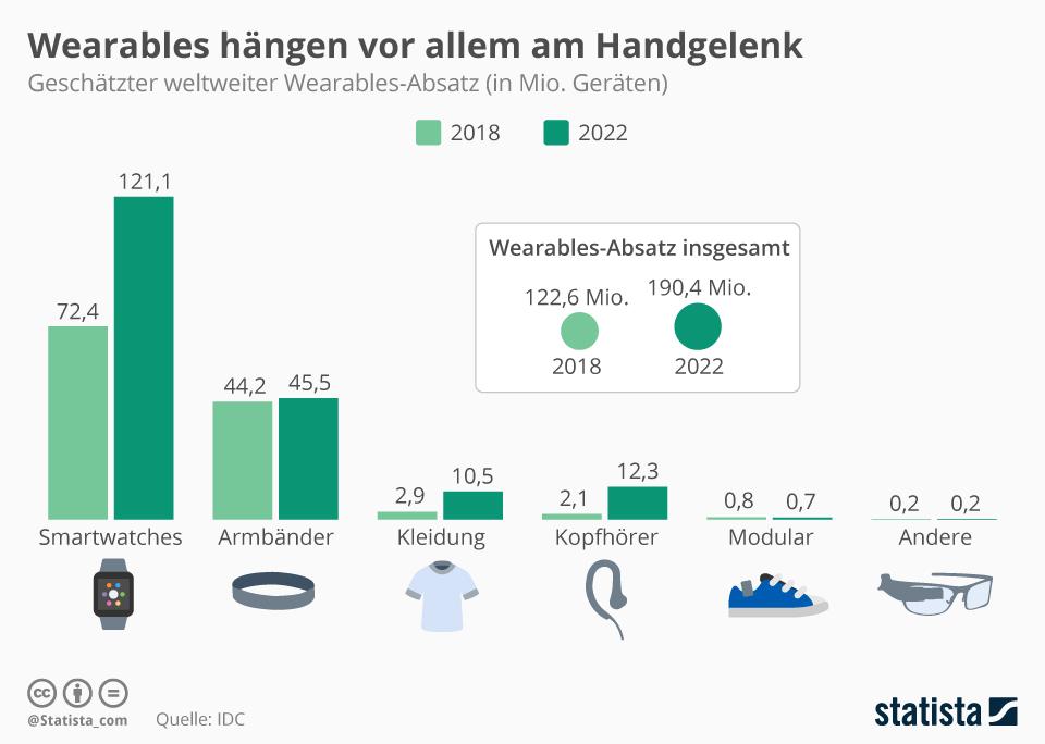 Infografik: Wearables hängen vor allem am Handgelenk | Statista