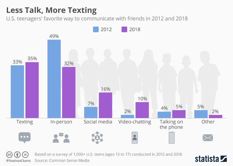 Infographic: Less Talk, More Texting   Statista
