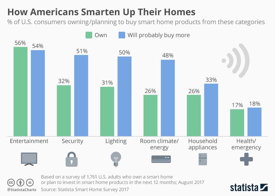 Infographic: How Americans Smarten Up Their Homes   Statista