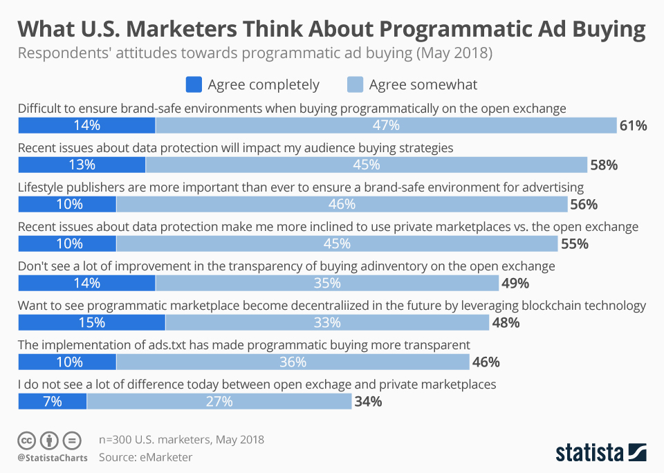 Infographic: What U.S. Marketers Think About Programmatic Ad Buying | Statista