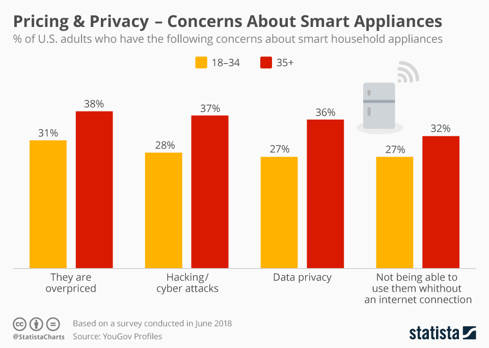 Infographic: Pricing & Privacy – Concerns About Smart Appliances | Statista