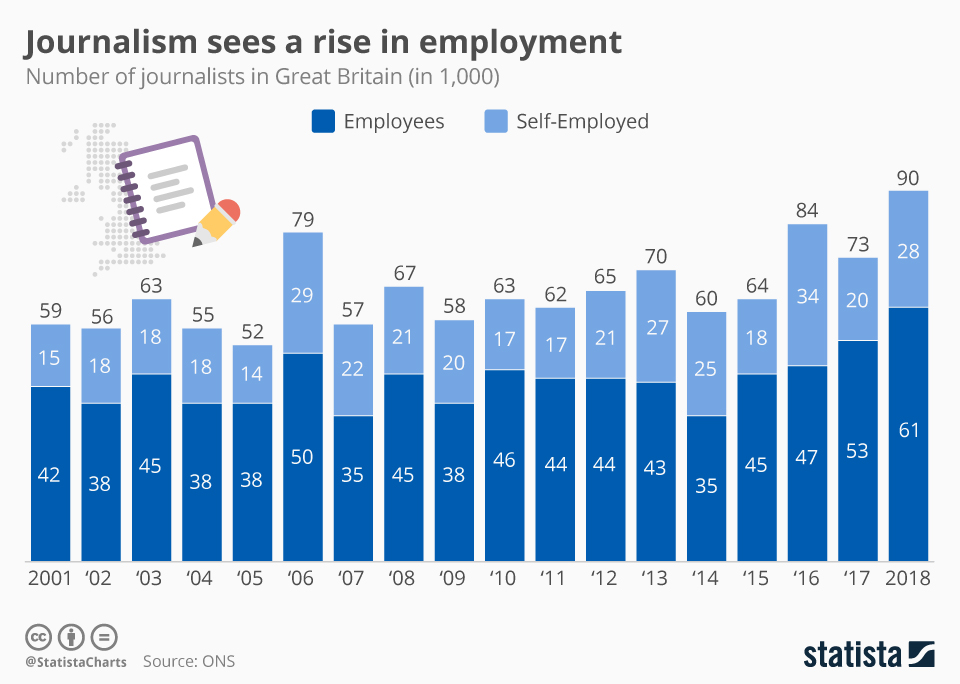 Infographic: Journalism sees a rise in employment | Statista