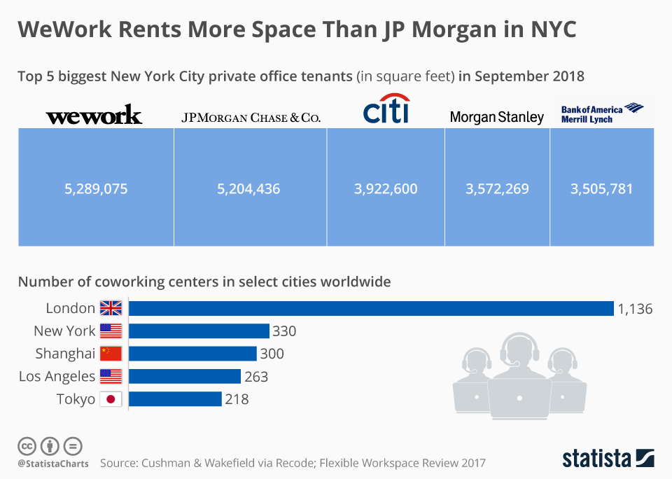 Infographic: WeWork Rents More Space Than JP Morgan in NYC   Statista