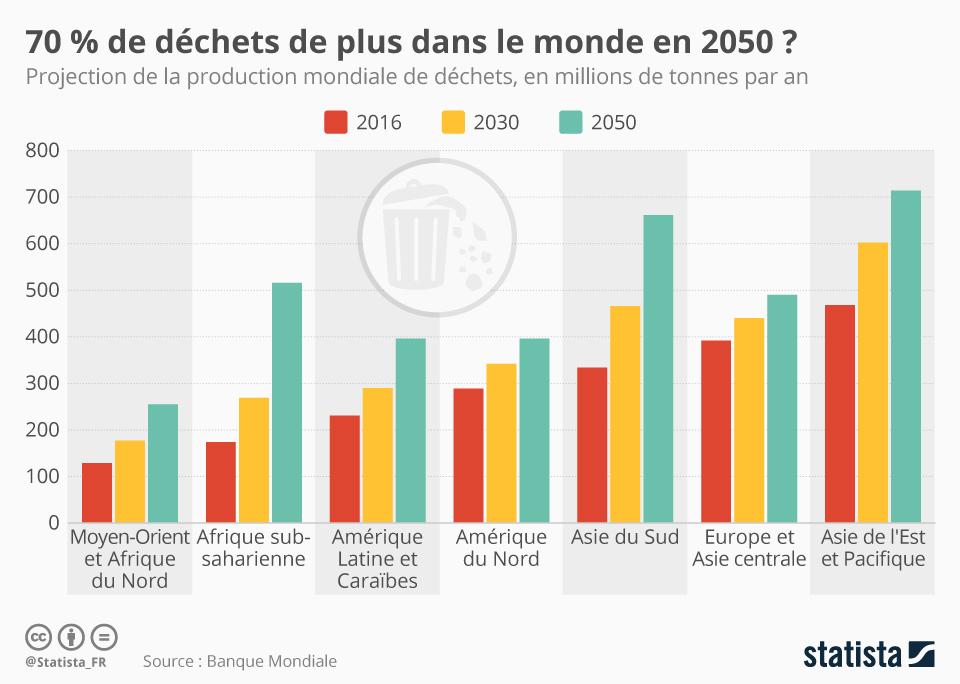 Infographie: 70 % de déchets de plus dans le monde en 2050 ? | Statista