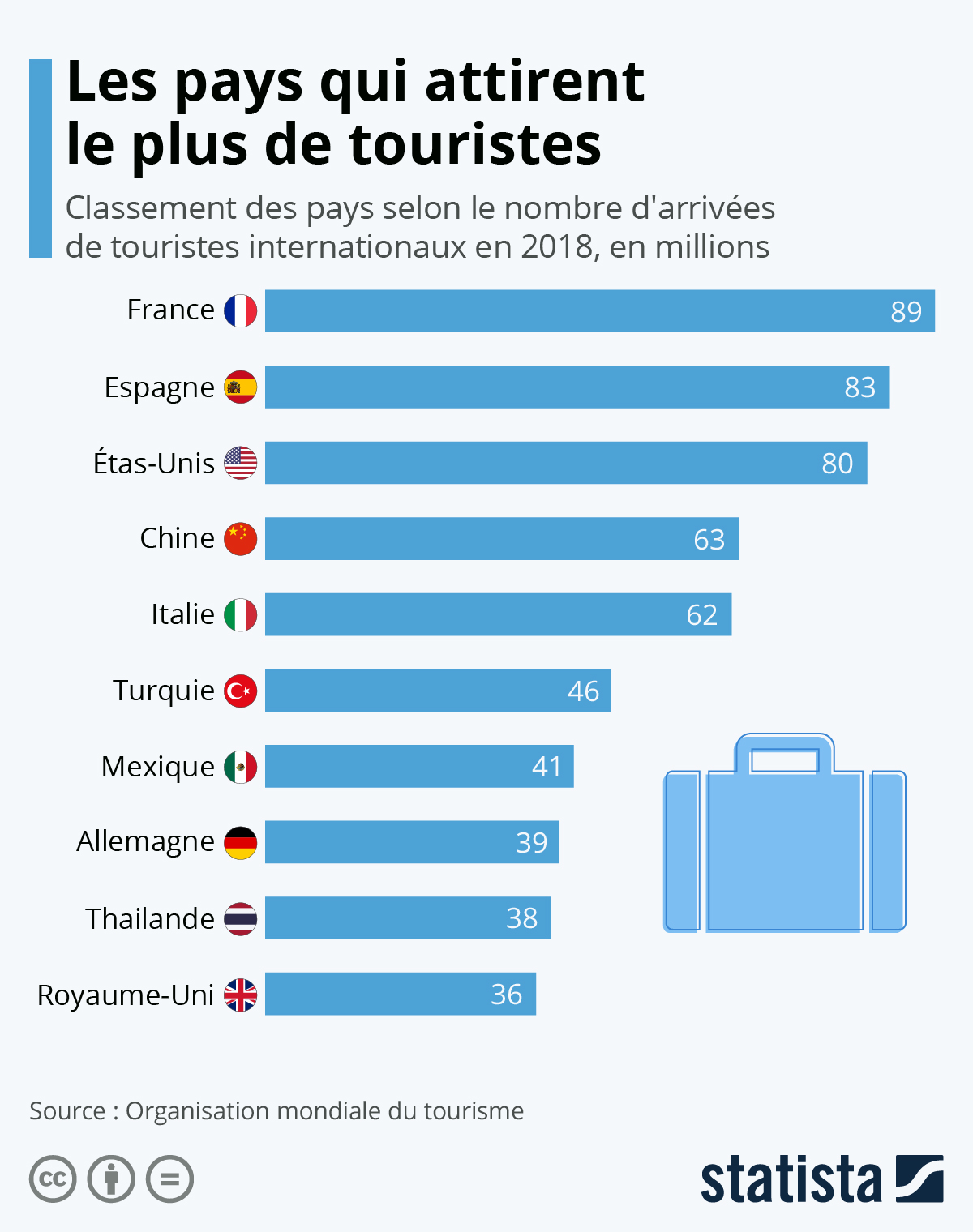 Infographie: Les pays qui attirent le plus de touristes   Statista