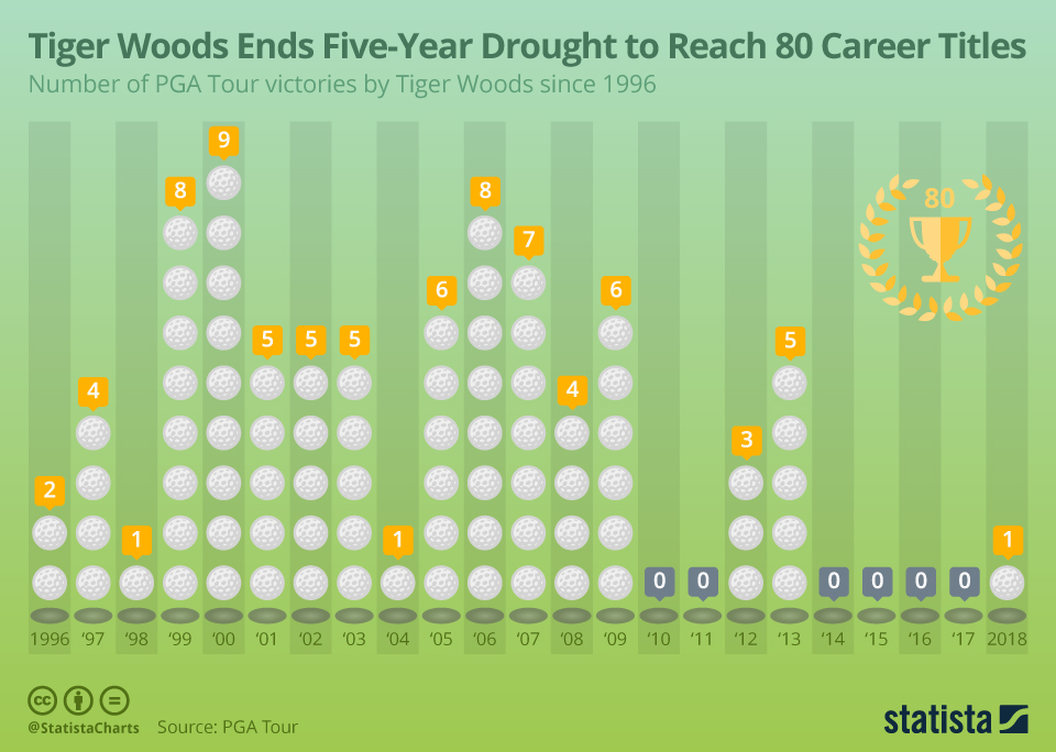 Infographic: Tiger Woods Ends Five-Year Drought to Reach 80 Career Titles | Statista