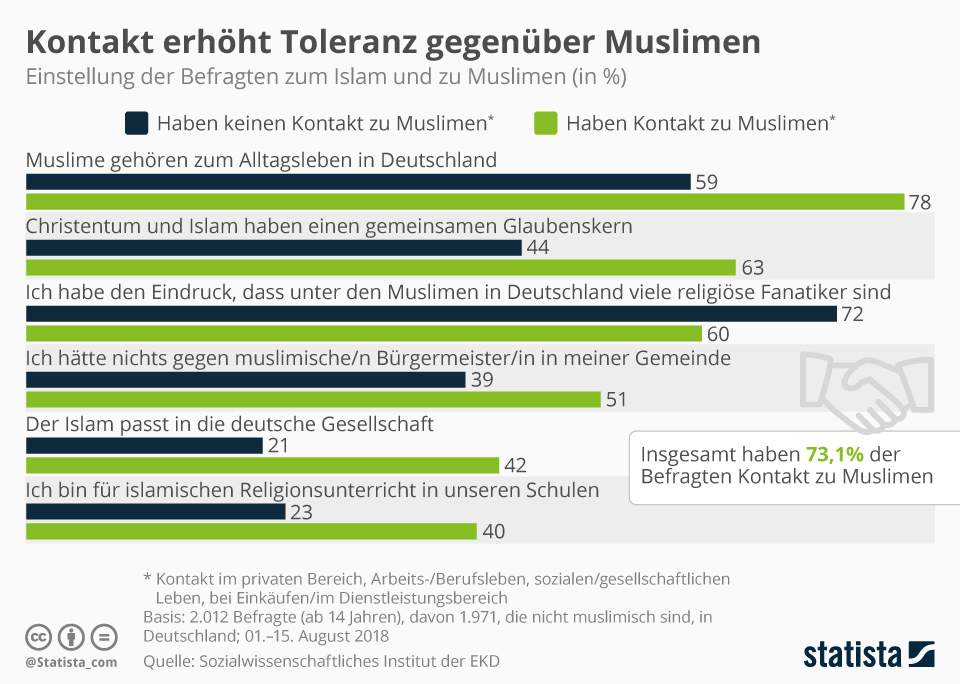 Infografik: Kontakt erhöht Toleranz gegenüber Muslimen | Statista