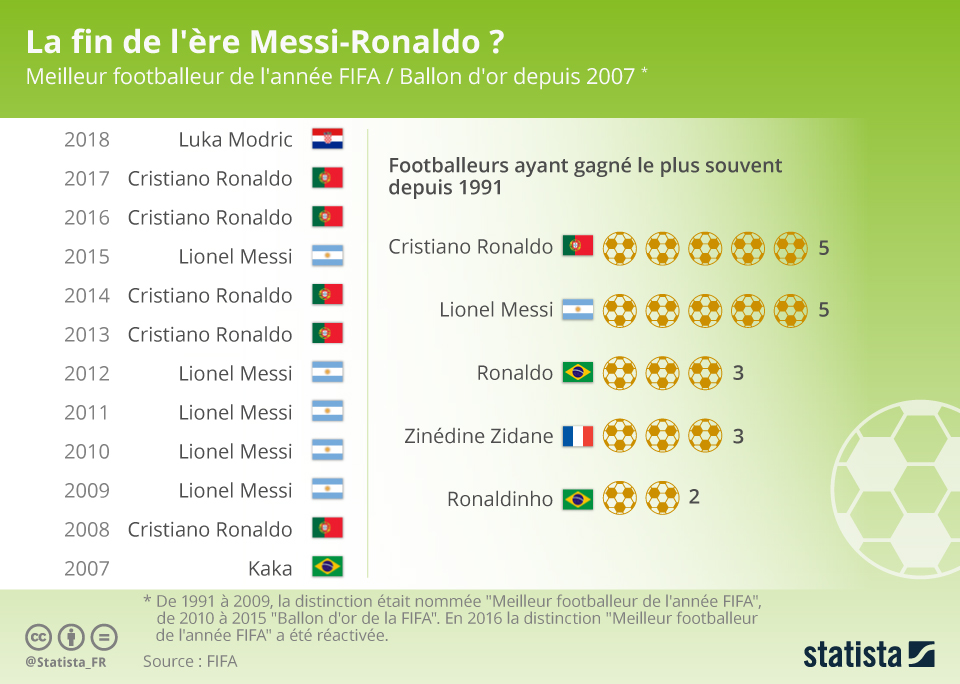 Infographie: La fin de l'ère Messi-Ronaldo ? | Statista